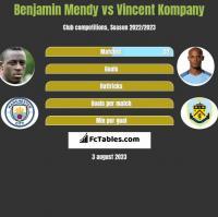 Benjamin Mendy vs Vincent Kompany h2h player stats