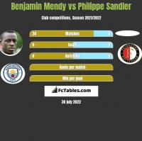 Benjamin Mendy vs Philippe Sandler h2h player stats