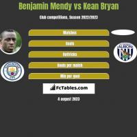 Benjamin Mendy vs Kean Bryan h2h player stats