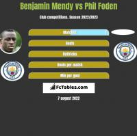 Benjamin Mendy vs Phil Foden h2h player stats