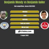 Benjamin Mendy vs Benjamin Goller h2h player stats