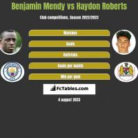 Benjamin Mendy vs Haydon Roberts h2h player stats