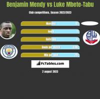Benjamin Mendy vs Luke Mbete-Tabu h2h player stats