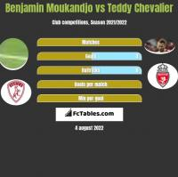 Benjamin Moukandjo vs Teddy Chevalier h2h player stats