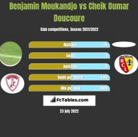 Benjamin Moukandjo vs Cheik Oumar Doucoure h2h player stats