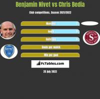 Benjamin Nivet vs Chris Bedia h2h player stats