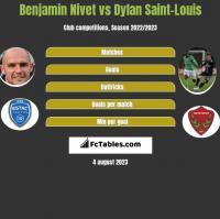 Benjamin Nivet vs Dylan Saint-Louis h2h player stats