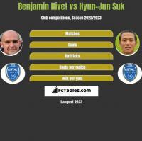 Benjamin Nivet vs Hyun-Jun Suk h2h player stats