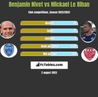 Benjamin Nivet vs Mickael Le Bihan h2h player stats