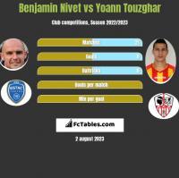 Benjamin Nivet vs Yoann Touzghar h2h player stats