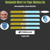 Benjamin Nivet vs Pape Meissa Ba h2h player stats
