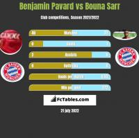 Benjamin Pavard vs Bouna Sarr h2h player stats