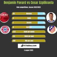Benjamin Pavard vs Cesar Azpilicueta h2h player stats