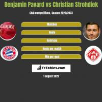 Benjamin Pavard vs Christian Strohdiek h2h player stats