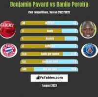 Benjamin Pavard vs Danilo Pereira h2h player stats