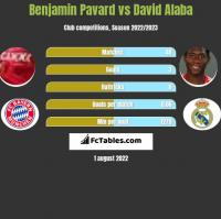 Benjamin Pavard vs David Alaba h2h player stats