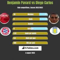 Benjamin Pavard vs Diego Carlos h2h player stats