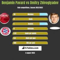 Benjamin Pavard vs Dmitry Zhivoglyadov h2h player stats