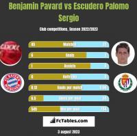 Benjamin Pavard vs Escudero Palomo Sergio h2h player stats
