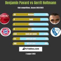 Benjamin Pavard vs Gerrit Holtmann h2h player stats