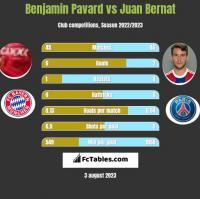 Benjamin Pavard vs Juan Bernat h2h player stats