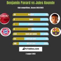 Benjamin Pavard vs Jules Kounde h2h player stats