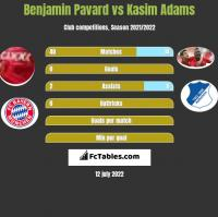 Benjamin Pavard vs Kasim Adams h2h player stats
