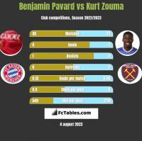 Benjamin Pavard vs Kurt Zouma h2h player stats