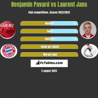Benjamin Pavard vs Laurent Jans h2h player stats