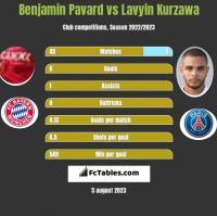 Benjamin Pavard vs Lavyin Kurzawa h2h player stats