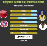 Benjamin Pavard vs Leonardo Koutris h2h player stats