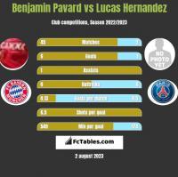 Benjamin Pavard vs Lucas Hernandez h2h player stats