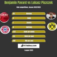 Benjamin Pavard vs Łukasz Piszczek h2h player stats
