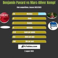 Benjamin Pavard vs Marc-Oliver Kempf h2h player stats