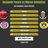 Benjamin Pavard vs Marcel Schmelzer h2h player stats