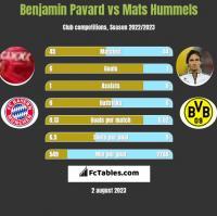 Benjamin Pavard vs Mats Hummels h2h player stats
