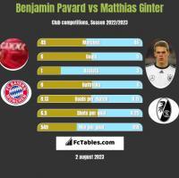 Benjamin Pavard vs Matthias Ginter h2h player stats