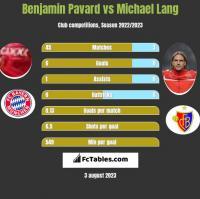 Benjamin Pavard vs Michael Lang h2h player stats