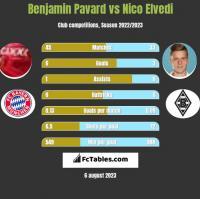 Benjamin Pavard vs Nico Elvedi h2h player stats