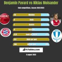 Benjamin Pavard vs Niklas Moisander h2h player stats