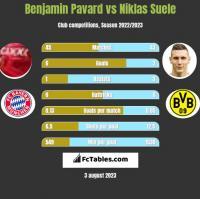 Benjamin Pavard vs Niklas Suele h2h player stats