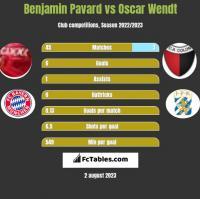 Benjamin Pavard vs Oscar Wendt h2h player stats