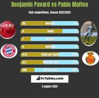 Benjamin Pavard vs Pablo Maffeo h2h player stats