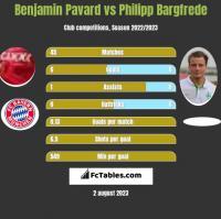 Benjamin Pavard vs Philipp Bargfrede h2h player stats