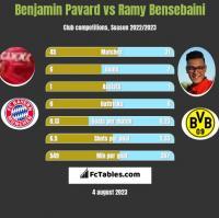 Benjamin Pavard vs Ramy Bensebaini h2h player stats
