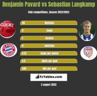 Benjamin Pavard vs Sebastian Langkamp h2h player stats