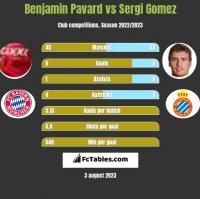 Benjamin Pavard vs Sergi Gomez h2h player stats