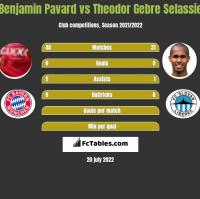 Benjamin Pavard vs Theodor Gebre Selassie h2h player stats