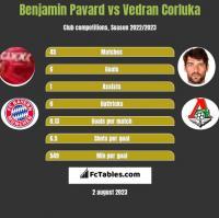 Benjamin Pavard vs Vedran Corluka h2h player stats