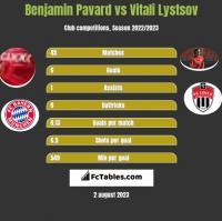 Benjamin Pavard vs Vitali Lystsov h2h player stats